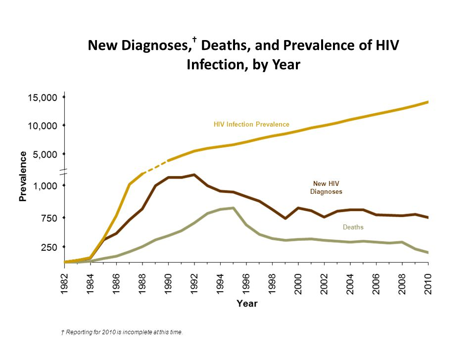 HIV Infection Prevalence New HIV Diagnoses Deaths New Diagnoses, † Deaths, and Prevalence of HIV Infection, by Year † Reporting for 2010 is incomplete at this time.