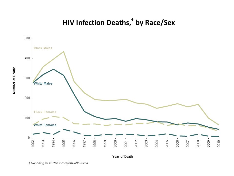 HIV Infection Deaths, † by Race/Sex