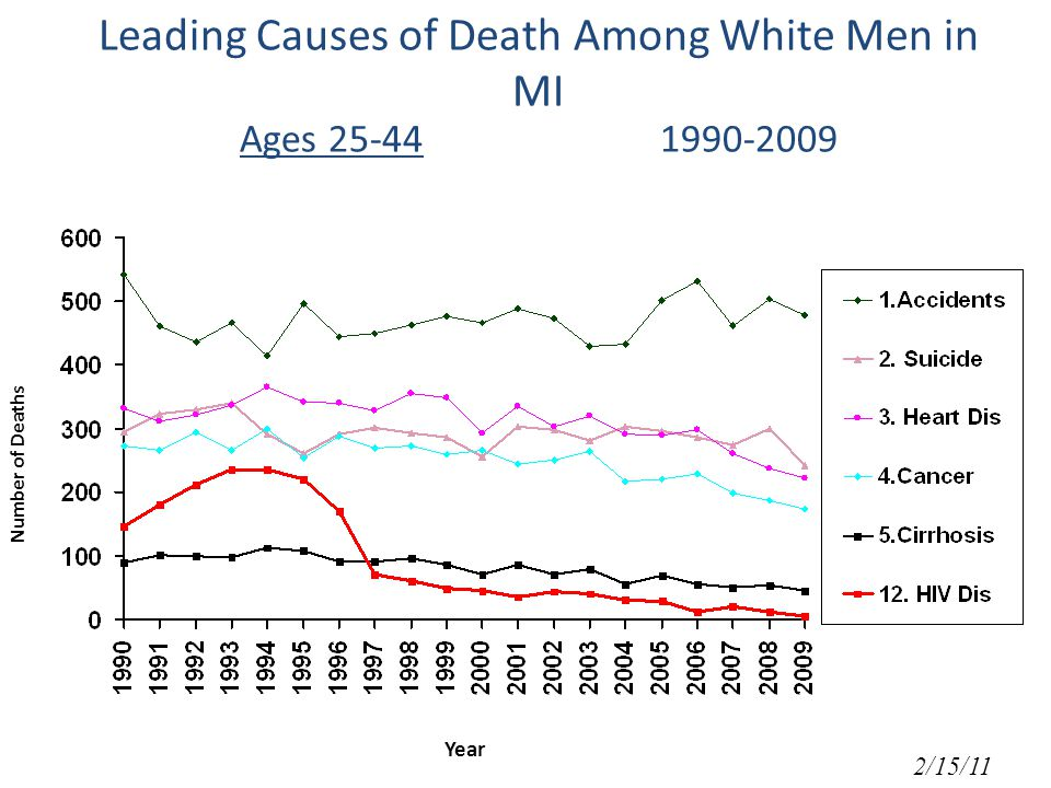 Leading Causes of Death Among White Men in MI Ages Number of Deaths Year 2/15/11