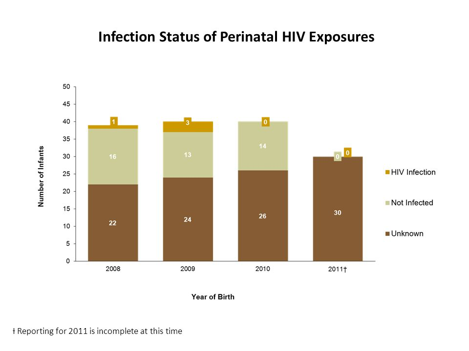 Infection Status of Perinatal HIV Exposures Ɨ Reporting for 2011 is incomplete at this time