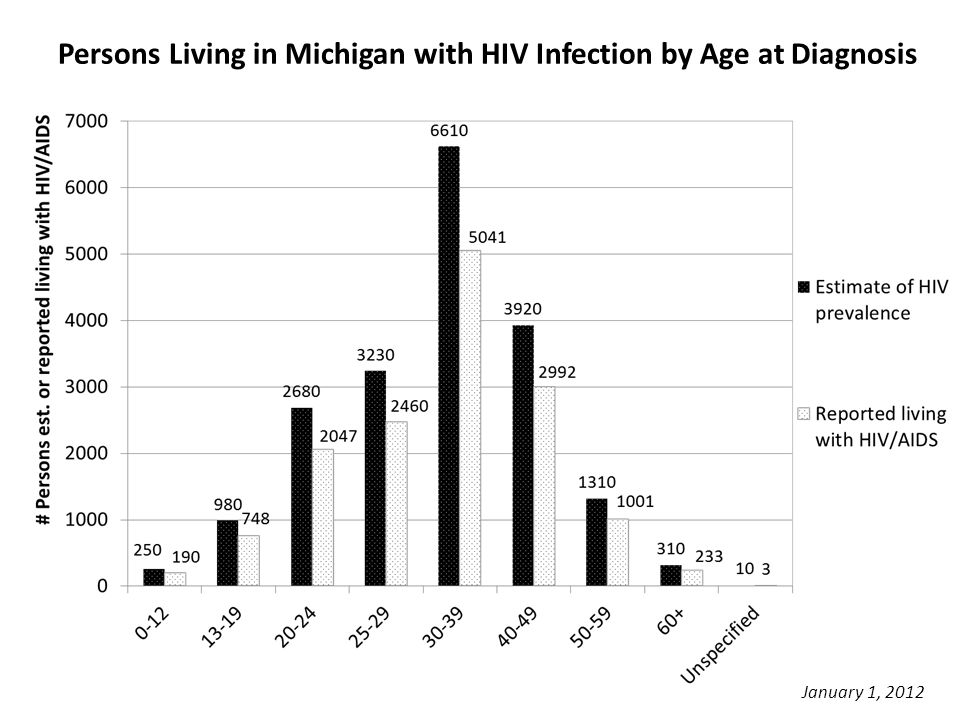 Persons Living in Michigan with HIV Infection by Age at Diagnosis January 1, 2012