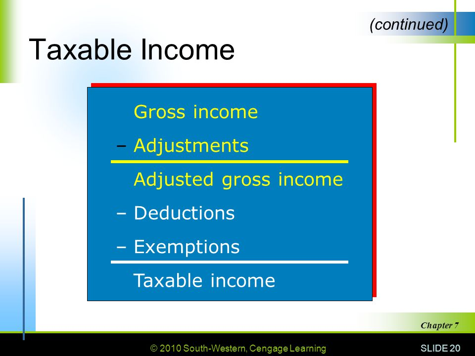 © 2010 South-Western, Cengage Learning SLIDE 20 Chapter 7 Taxable Income Gross income –Adjustments Adjusted gross income –Deductions –Exemptions Taxable income (continued)