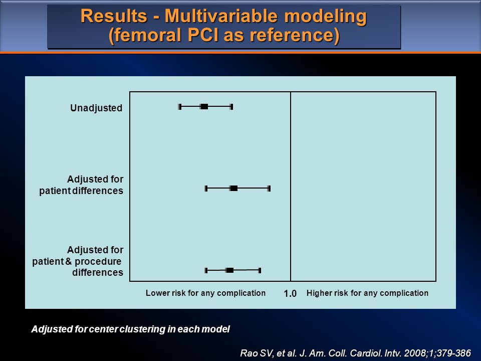 Results - Multivariable modeling (femoral PCI as reference) 1.0 Higher risk for any complicationLower risk for any complication Unadjusted Adjusted for patient differences Adjusted for patient & procedure differences Adjusted for center clustering in each model Rao SV, et al.