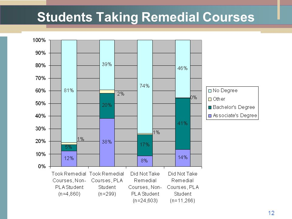 Students Taking Remedial Courses 12
