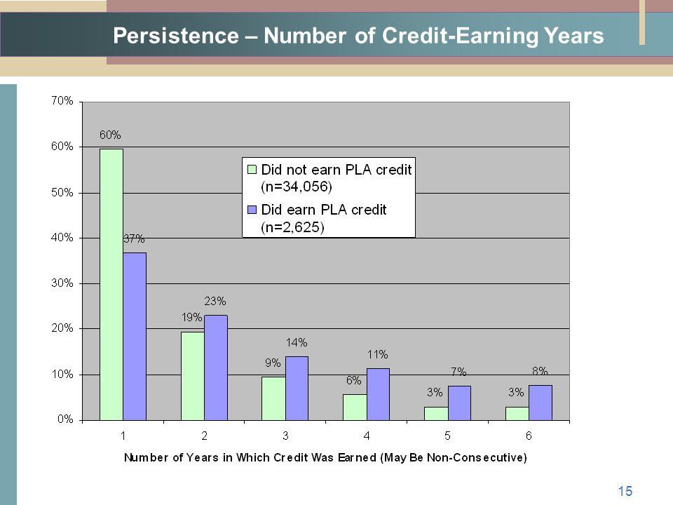 Persistence – Number of Credit-Earning Years 15