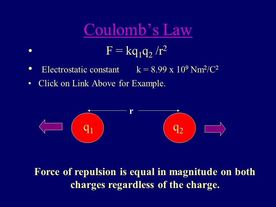 Coulomb's Law Between two point charges the force of attraction is proportional to the product of the two charges and inversely proportional to the square of the distance between them.