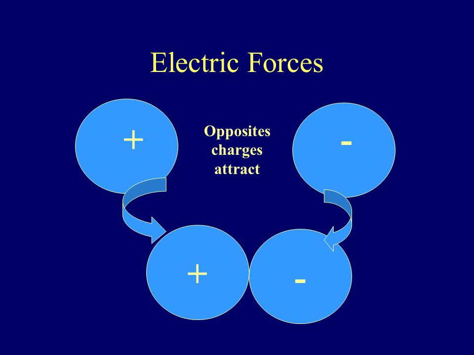 What is Electrical Charge.