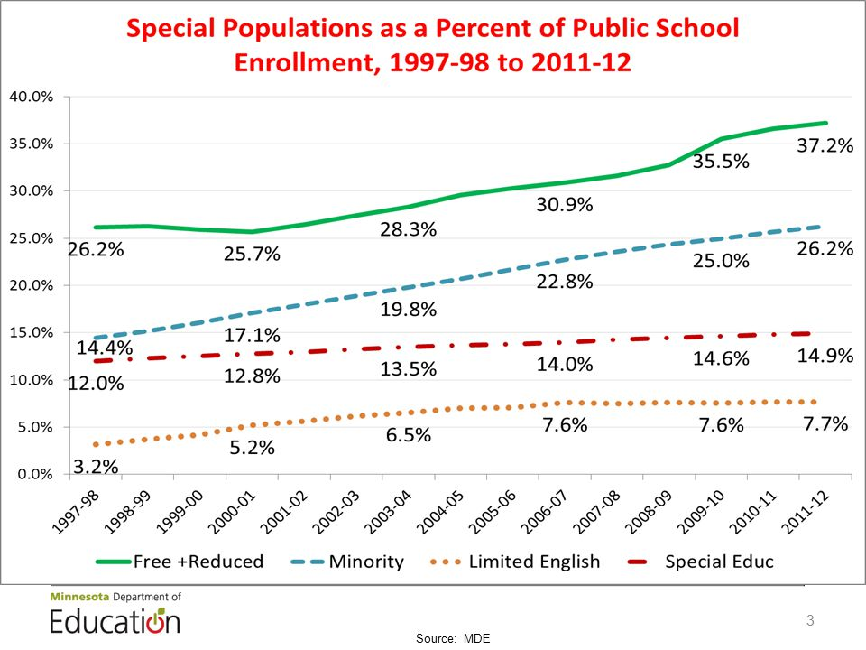 Percent Change in Enrollment, FY 2003 – FY 2011, School Districts and Charter Schools Source: MDE 3