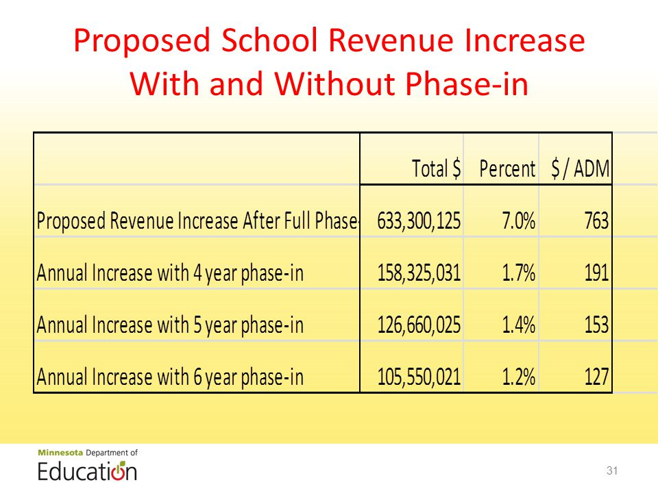 Proposed School Revenue Increase With and Without Phase-in 31