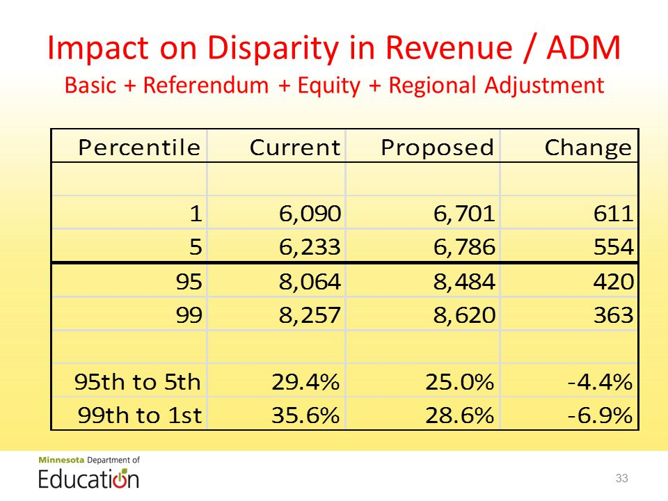 Impact on Disparity in Revenue / ADM Basic + Referendum + Equity + Regional Adjustment 33