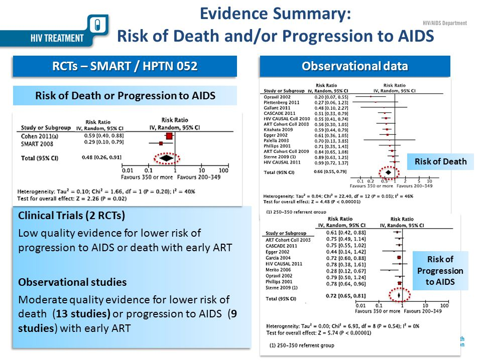 Evidence Summary: Risk of Death and/or Progression to AIDS Observational data RCTs – SMART / HPTN 052 Risk of Death or Progression to AIDS Risk of Death Risk of Progression to AIDS