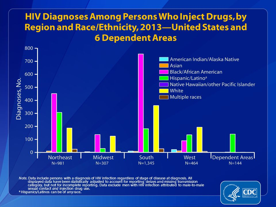 HIV Diagnoses Among Persons Who Inject Drugs, by Region and Race/Ethnicity, 2013—United States and 6 Dependent Areas Note.