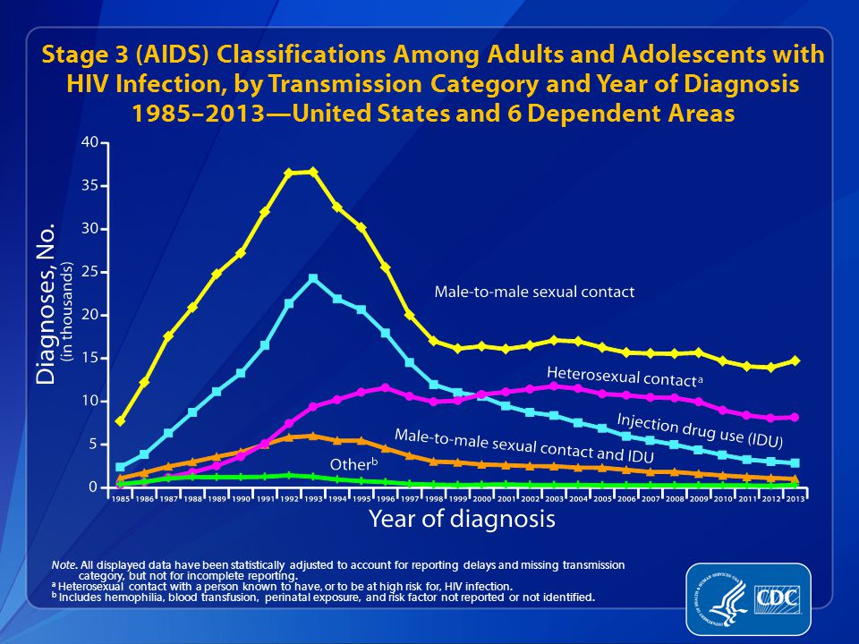 Stage 3 (AIDS) Classifications Among Adults and Adolescents with HIV Infection, by Transmission Category and Year of Diagnosis 1985–2013—United States and 6 Dependent Areas Note.