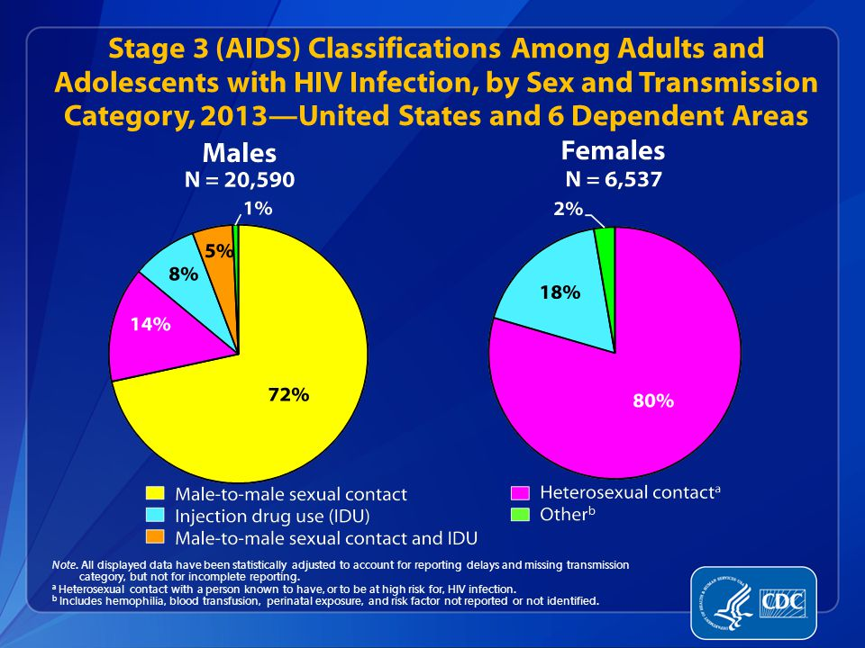 Stage 3 (AIDS) Classifications Among Adults and Adolescents with HIV Infection, by Sex and Transmission Category, 2013—United States and 6 Dependent Areas Note.