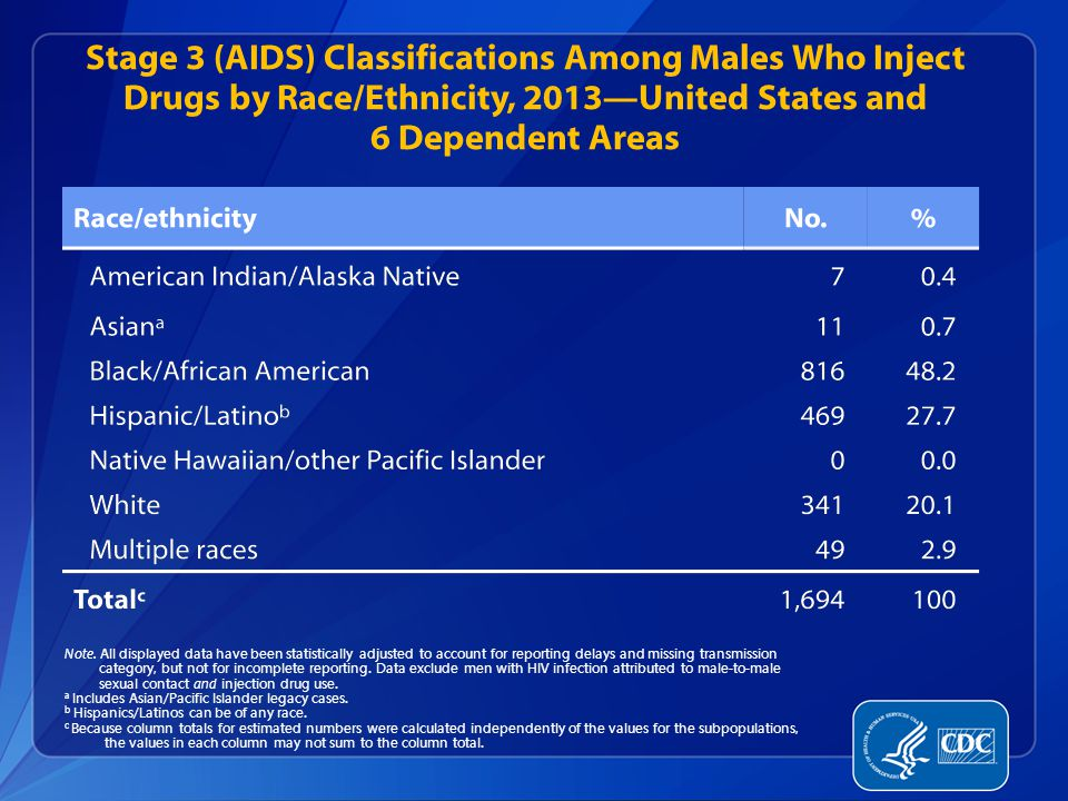 Stage 3 (AIDS) Classifications Among Males Who Inject Drugs by Race/Ethnicity, 2013—United States and 6 Dependent Areas Note.