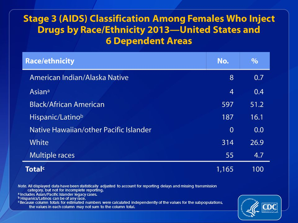 Stage 3 (AIDS) Classification Among Females Who Inject Drugs by Race/Ethnicity 2013—United States and 6 Dependent Areas Note.