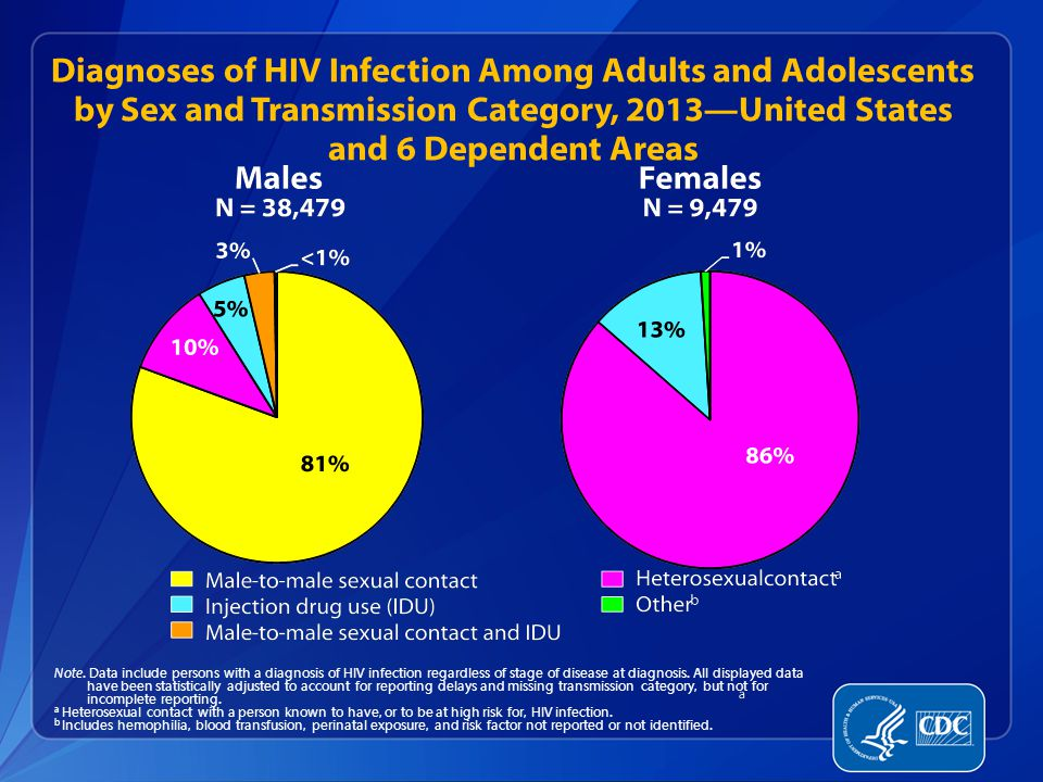 Diagnoses of HIV Infection Among Adults and Adolescents by Sex and Transmission Category, 2013—United States and 6 Dependent Areas Note.