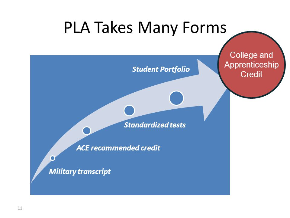 11 PLA Takes Many Forms Military transcript ACE recommended credit Standardized tests Student Portfolio College and Apprenticeship Credit