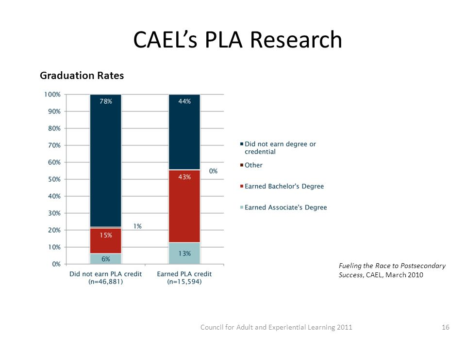 CAEL's PLA Research Fueling the Race to Postsecondary Success, CAEL, March Council for Adult and Experiential Learning 2011 Graduation Rates