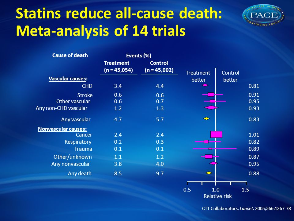 Statins reduce all-cause death: Meta-analysis of 14 trials CTT Collaborators.