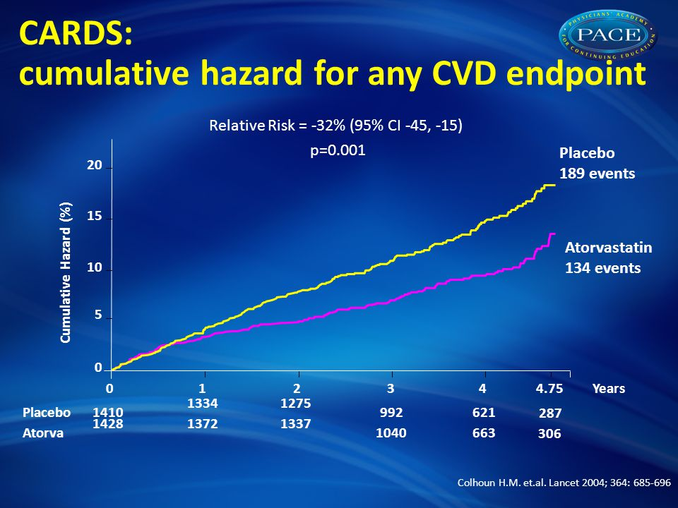 CARDS: cumulative hazard for any CVD endpoint Relative Risk = -32% (95% CI -45, -15) p=0.001 Years Atorva Placebo Placebo 189 events Atorvastatin 134 events Cumulative Hazard (%) Colhoun H.M.