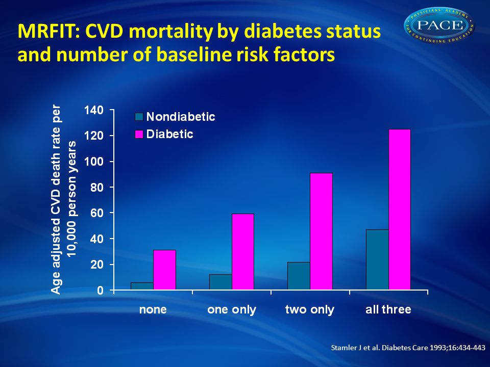 MRFIT: CVD mortality by diabetes status and number of baseline risk factors Stamler J et al.