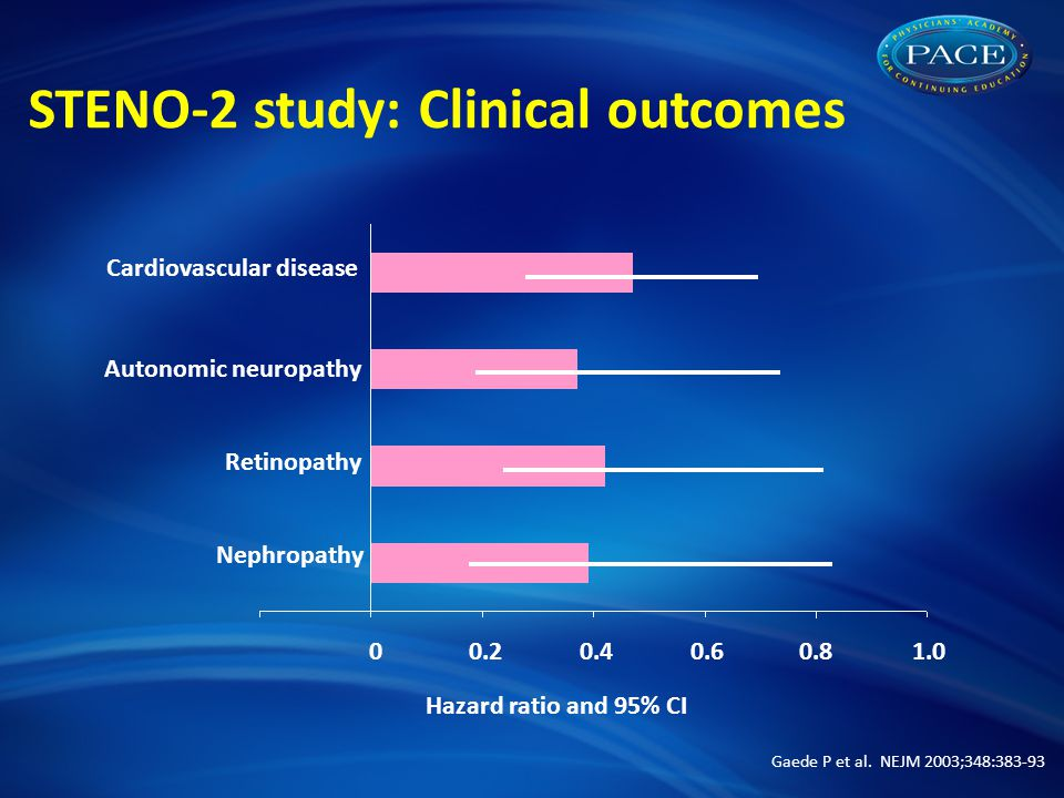 Hazard ratio and 95% CI Cardiovascular disease Autonomic neuropathy Retinopathy Nephropathy Gaede P et al.