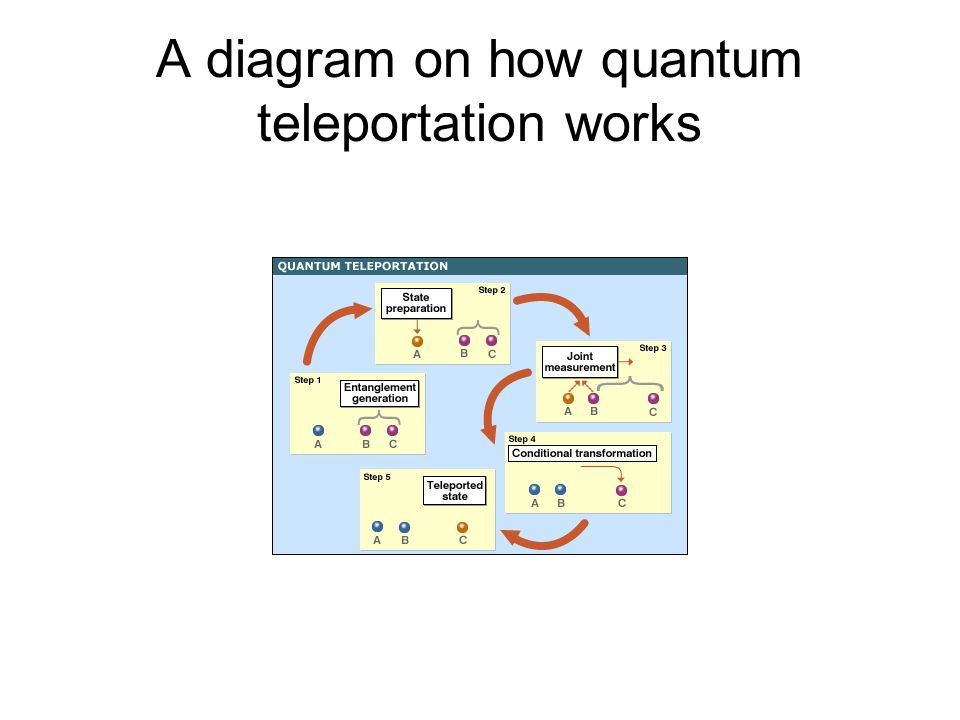 A diagram on how quantum teleportation works