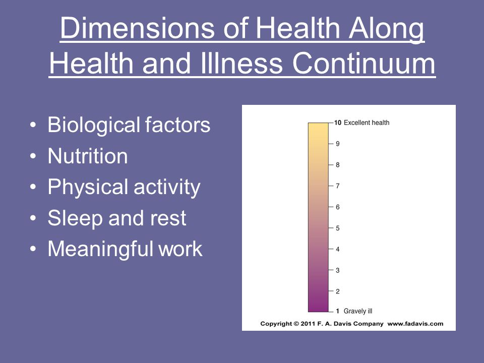Dimensions of Health Along Health and Illness Continuum Biological factors Nutrition Physical activity Sleep and rest Meaningful work