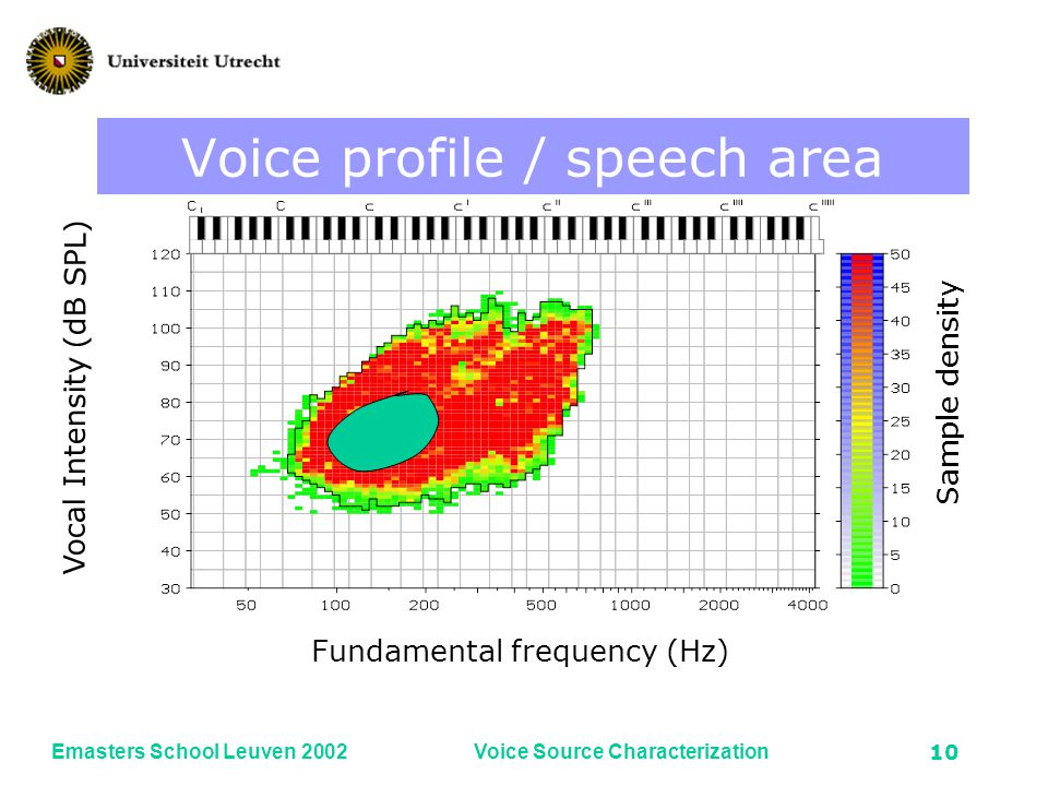 Emasters School Leuven 2002Voice Source Characterization9 Fundamental frequency (Hz) Vocal Intensity (dB SPL) Sample density Voice profile / density