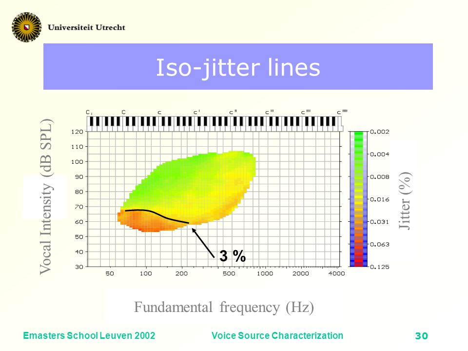 Emasters School Leuven 2002Voice Source Characterization29 Iso-crest factor lines 4 dB 6 dB Vocal Intensity (dB SPL) Crest factor Fundamental frequency (Hz)
