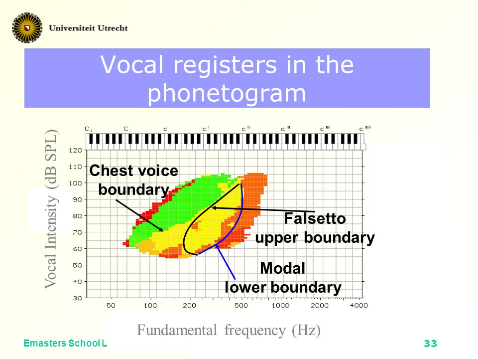 Emasters School Leuven 2002Voice Source Characterization32 Areas in the phonetogram Vocal Intensity (dB SPL) Fundamental frequency (Hz) Jitter > 3%, unstable RRT < 6 % pressed-like Crest factor < 4 dB sine-like