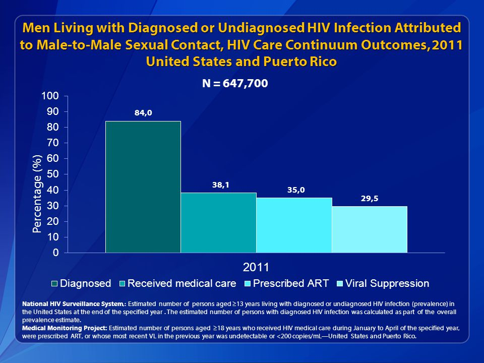 Men Living with Diagnosed or Undiagnosed HIV Infection Attributed to Male-to-Male Sexual Contact, HIV Care Continuum Outcomes, 2011 United States and Puerto Rico National HIV Surveillance System,: Estimated number of persons aged ≥13 years living with diagnosed or undiagnosed HIV infection (prevalence) in the United States at the end of the specified year.