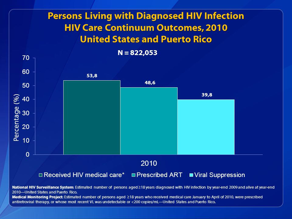 Persons Living with Diagnosed HIV Infection HIV Care Continuum Outcomes, 2010 United States and Puerto Rico National HIV Surveillance System: Estimated number of persons aged ≥18 years diagnosed with HIV infection by year-end 2009 and alive at year-end 2010—United States and Puerto Rico.