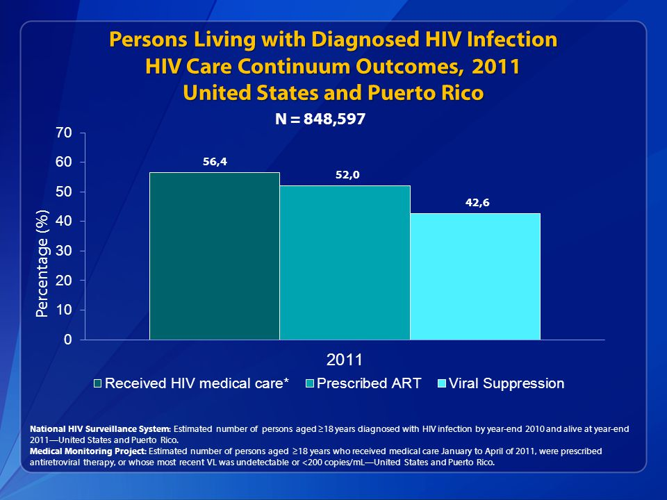 Persons Living with Diagnosed HIV Infection HIV Care Continuum Outcomes, 2011 United States and Puerto Rico National HIV Surveillance System: Estimated number of persons aged ≥18 years diagnosed with HIV infection by year-end 2010 and alive at year-end 2011—United States and Puerto Rico.