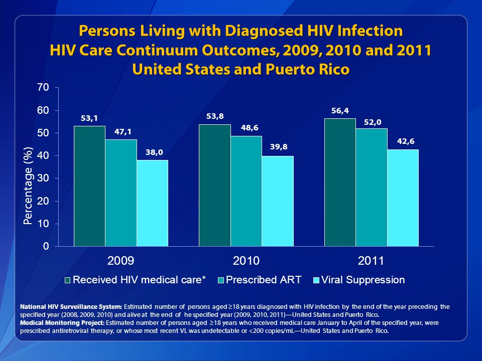 Persons Living with Diagnosed HIV Infection HIV Care Continuum Outcomes, 2009, 2010 and 2011 United States and Puerto Rico National HIV Surveillance System: Estimated number of persons aged ≥18 years diagnosed with HIV infection by the end of the year preceding the specified year (2008, 2009, 2010) and alive at the end of he specified year (2009, 2010, 2011)—United States and Puerto Rico.