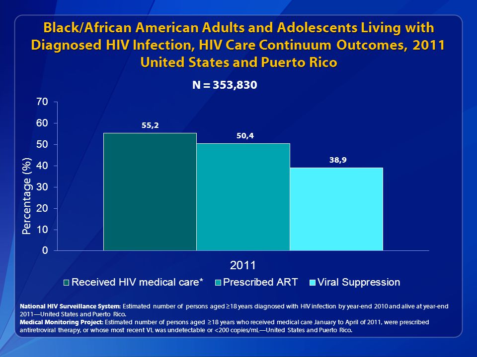 Black/African American Adults and Adolescents Living with Diagnosed HIV Infection, HIV Care Continuum Outcomes, 2011 United States and Puerto Rico National HIV Surveillance System: Estimated number of persons aged ≥18 years diagnosed with HIV infection by year-end 2010 and alive at year-end 2011—United States and Puerto Rico.