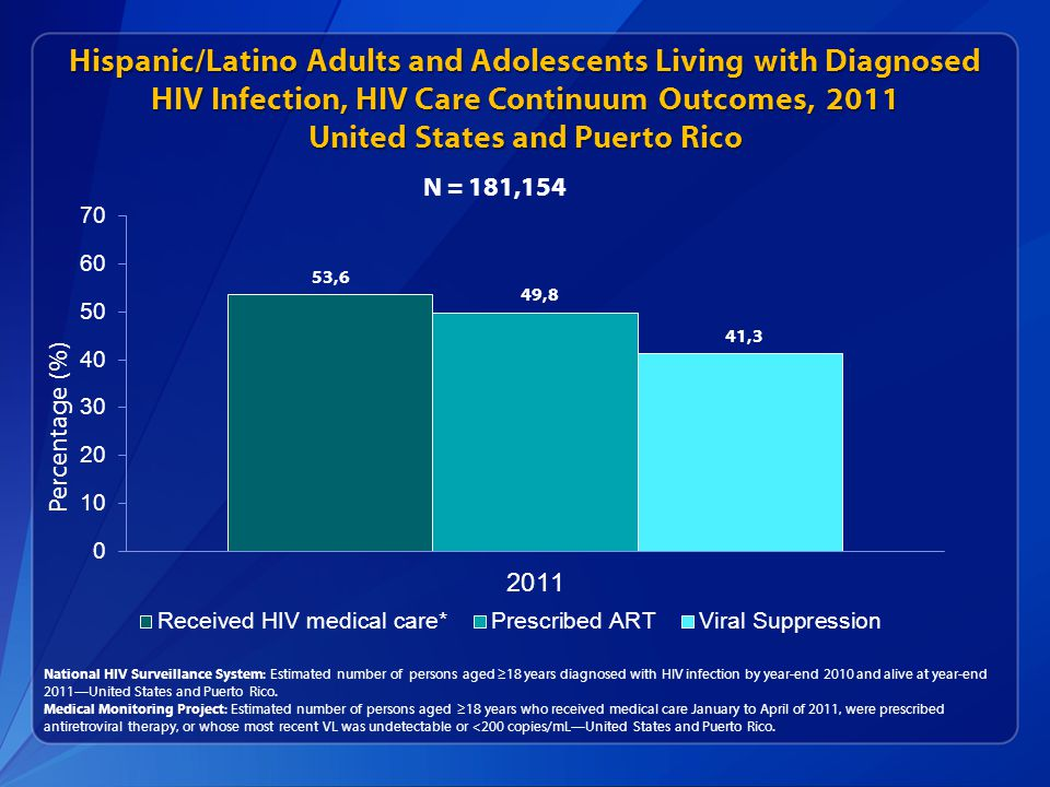 Hispanic/Latino Adults and Adolescents Living with Diagnosed HIV Infection, HIV Care Continuum Outcomes, 2011 United States and Puerto Rico National HIV Surveillance System: Estimated number of persons aged ≥18 years diagnosed with HIV infection by year-end 2010 and alive at year-end 2011—United States and Puerto Rico.