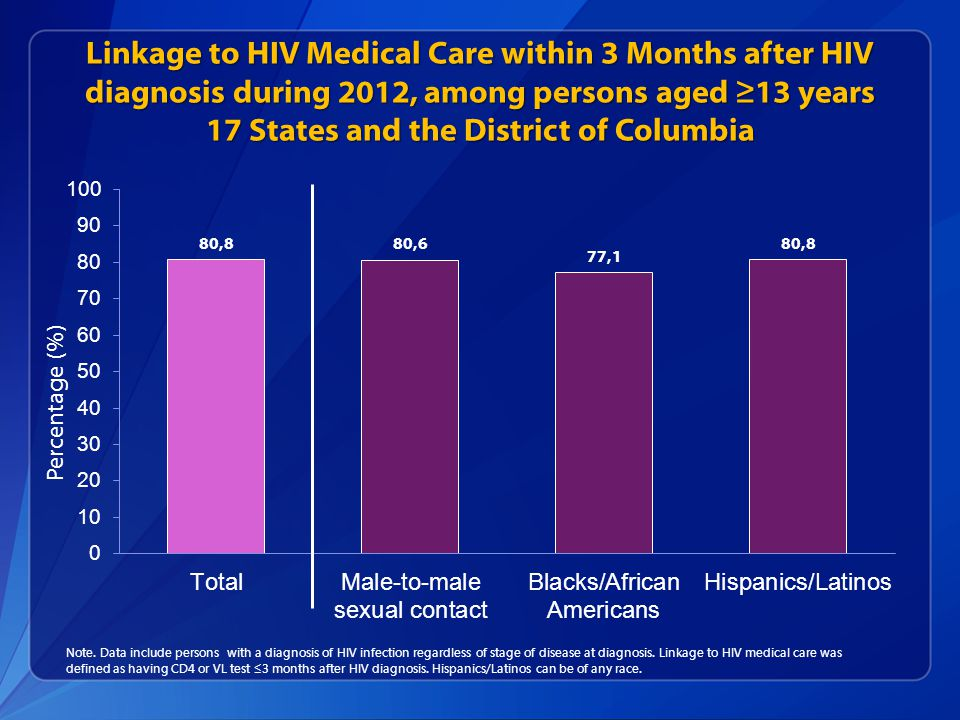 Linkage to HIV Medical Care within 3 Months after HIV diagnosis during 2012, among persons aged ≥13 years 17 States and the District of Columbia Note.