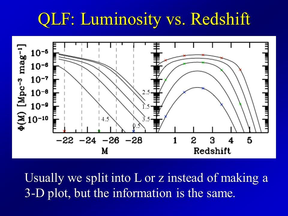 Quasar Luminosity Functions at High Redshifts Gordon Richards Drexel
