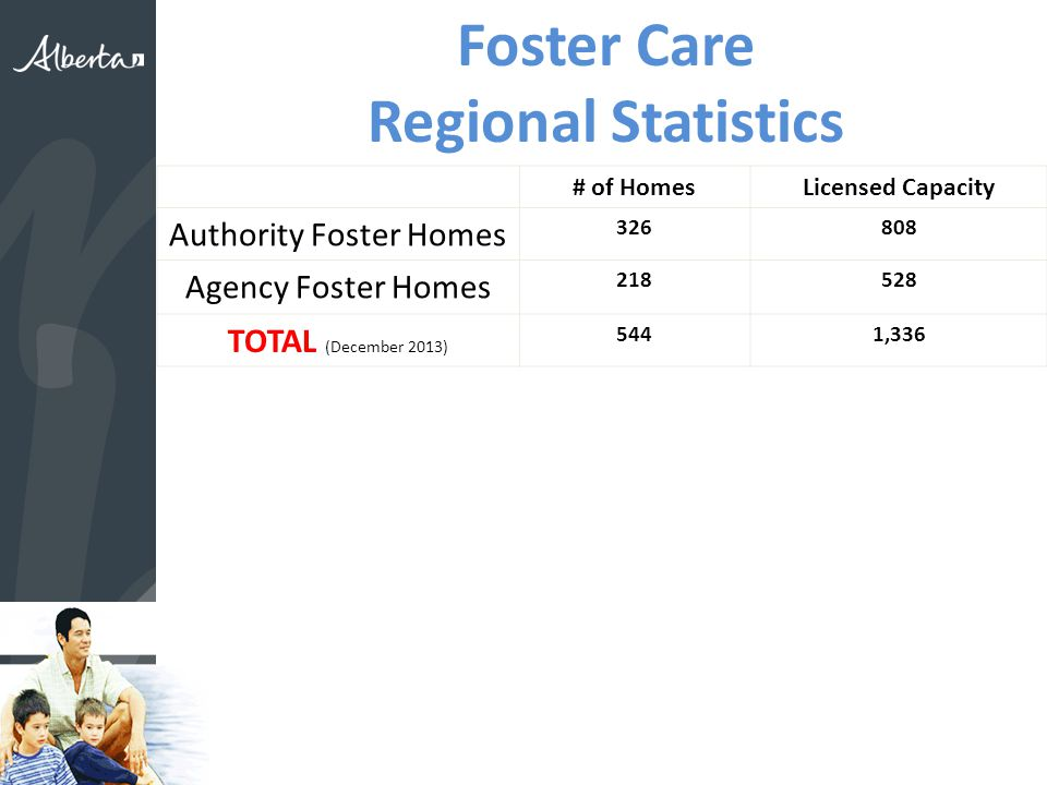 Foster Care Regional Statistics # of HomesLicensed Capacity Authority Foster Homes Agency Foster Homes TOTAL (December 2013) 5441,336