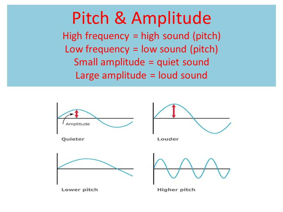 Pitch & Amplitude High frequency = high sound (pitch) Low frequency = low sound (pitch) Small amplitude = quiet sound Large amplitude = loud sound