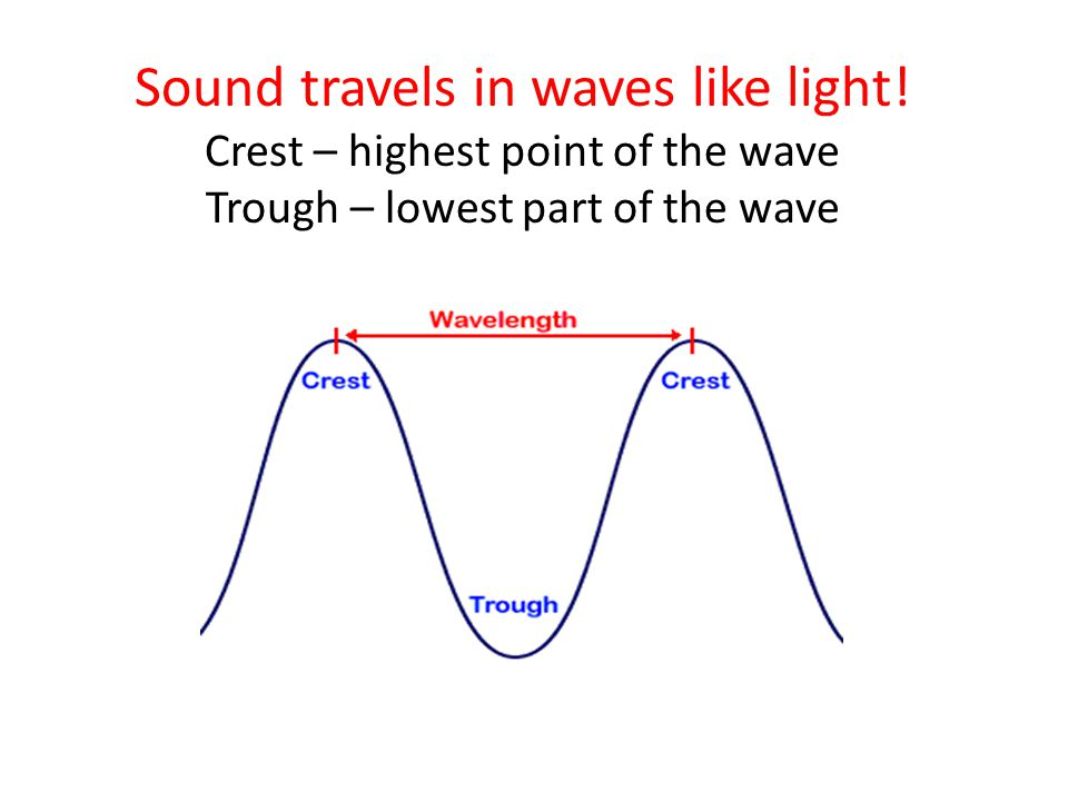 Sound travels in waves like light.