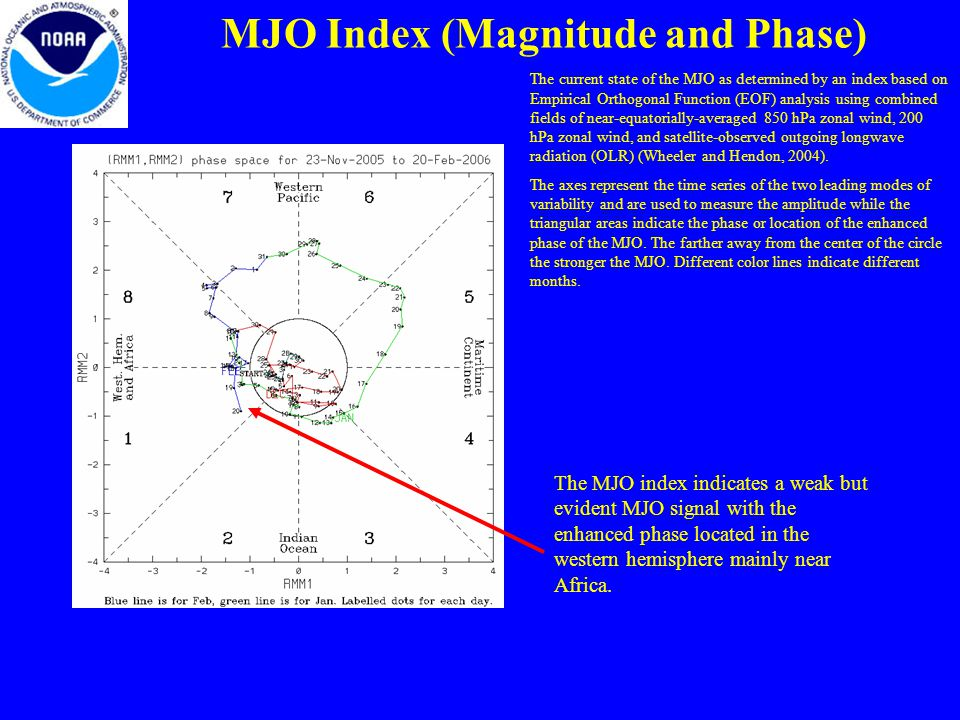 MJO Index (Magnitude and Phase) The current state of the MJO as determined by an index based on Empirical Orthogonal Function (EOF) analysis using combined fields of near-equatorially-averaged 850 hPa zonal wind, 200 hPa zonal wind, and satellite-observed outgoing longwave radiation (OLR) (Wheeler and Hendon, 2004).