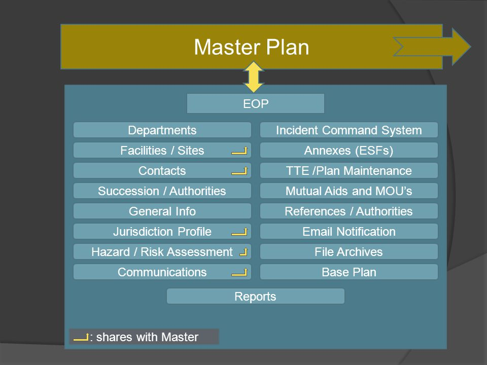 Master Plan EOP Departments Facilities / Sites Contacts Succession / Authorities General Info Jurisdiction Profile Hazard / Risk Assessment Communications Incident Command System Annexes (ESFs) TTE /Plan Maintenance Mutual Aids and MOU's References / Authorities  Notification File Archives Base Plan Reports : shares with Master