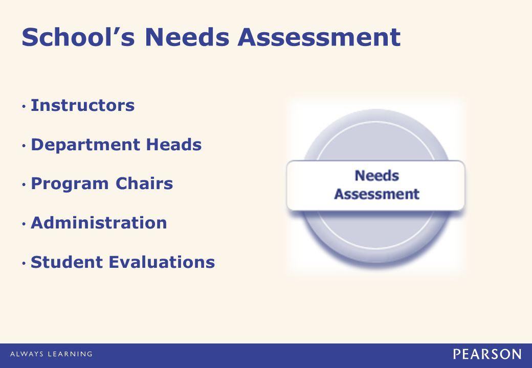 School's Needs Assessment Instructors Department Heads Program Chairs Administration Student Evaluations