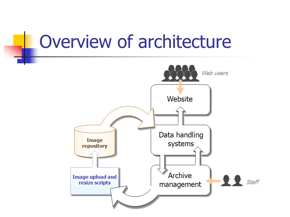 Overview of architecture Website Data handling systems Image upload and resize scripts Archive management Web users Staff Image repository