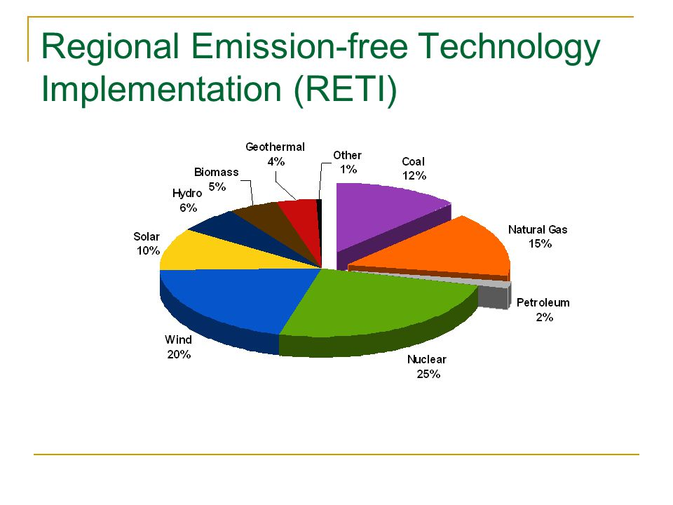 Regional Emission-free Technology Implementation (RETI)