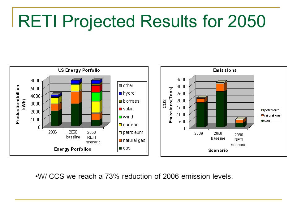 RETI Projected Results for 2050 W/ CCS we reach a 73% reduction of 2006 emission levels.