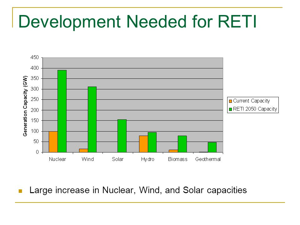 Development Needed for RETI Large increase in Nuclear, Wind, and Solar capacities